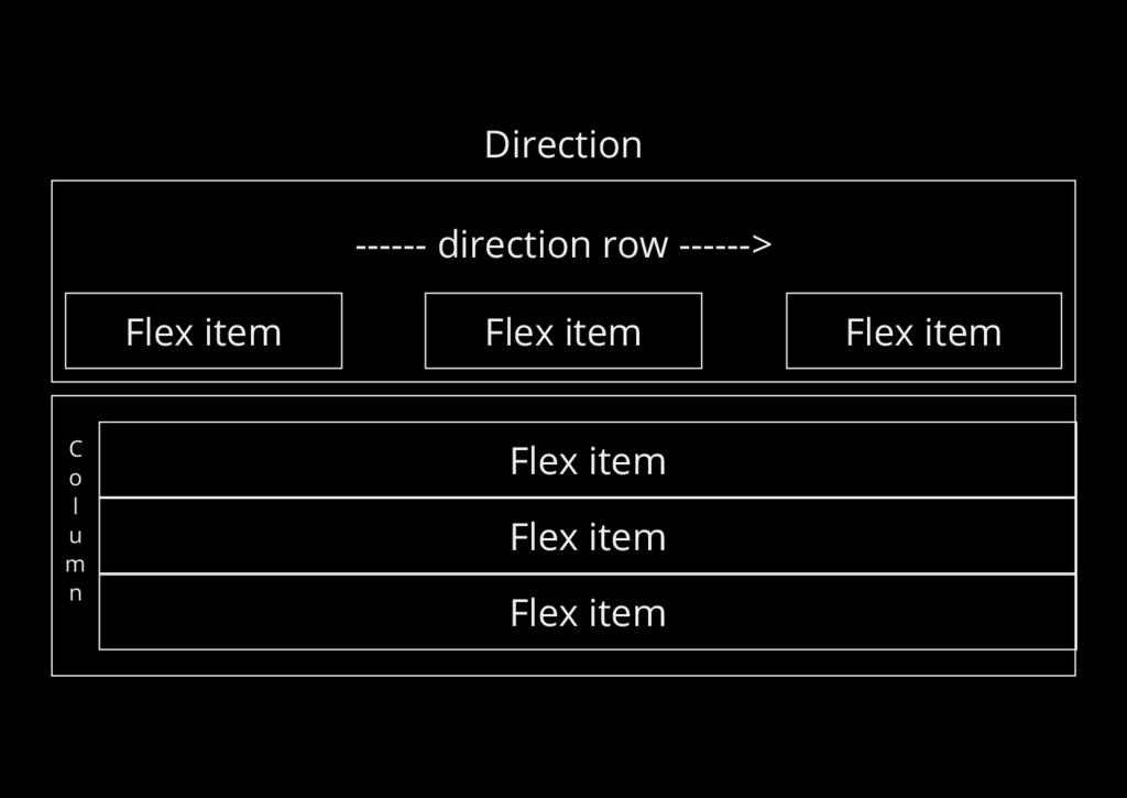 Direction ------ direction row ------> Flex ite...