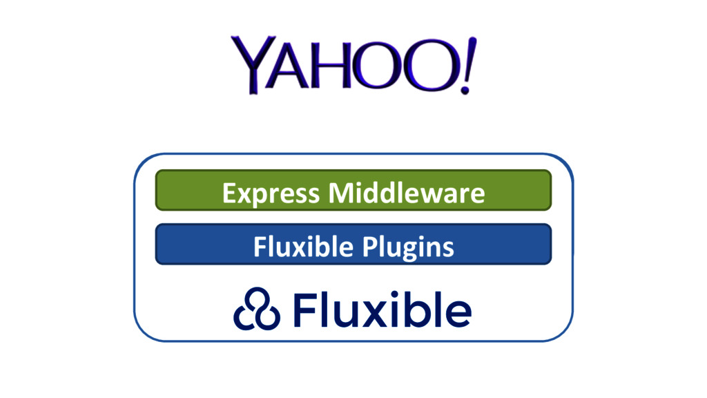 Express Middleware  Fluxible Plugins...
