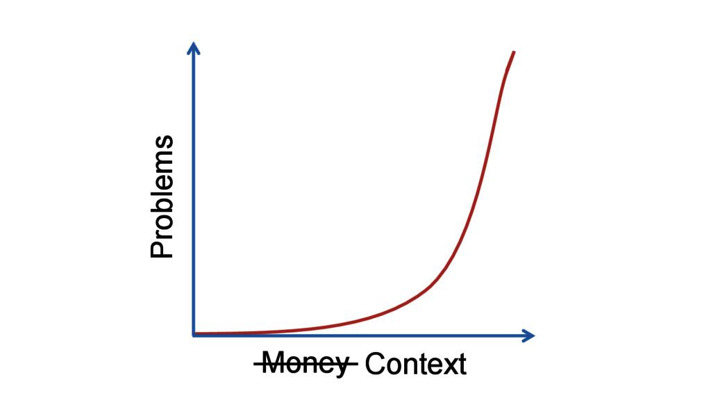Money Problems Context