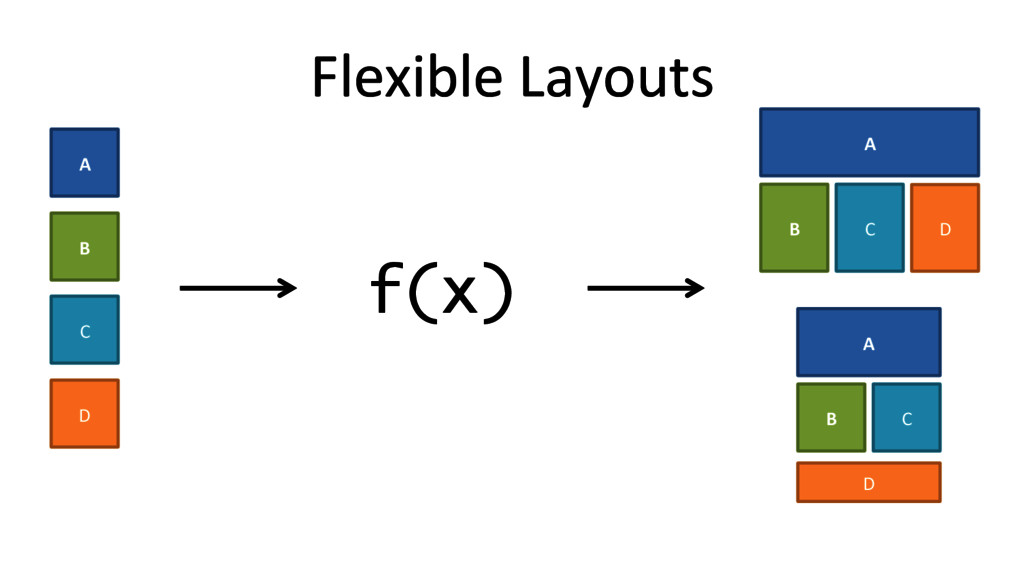 Flexible Layouts  f(x) A  B  C  ...