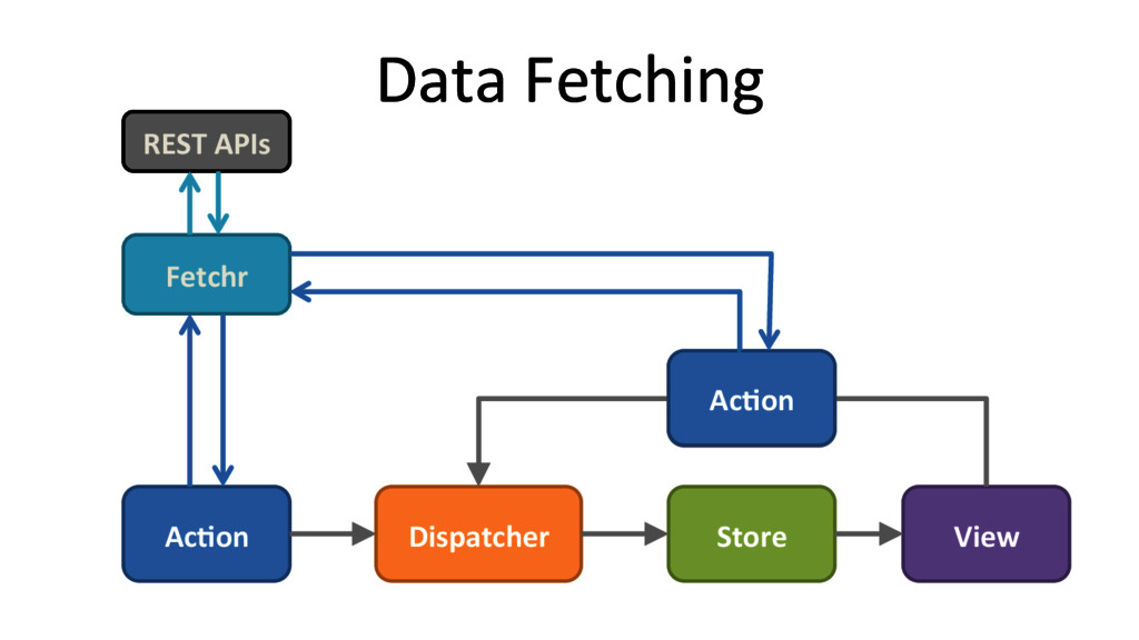 Data Fetching  Ac#on  Dispatcher  S...