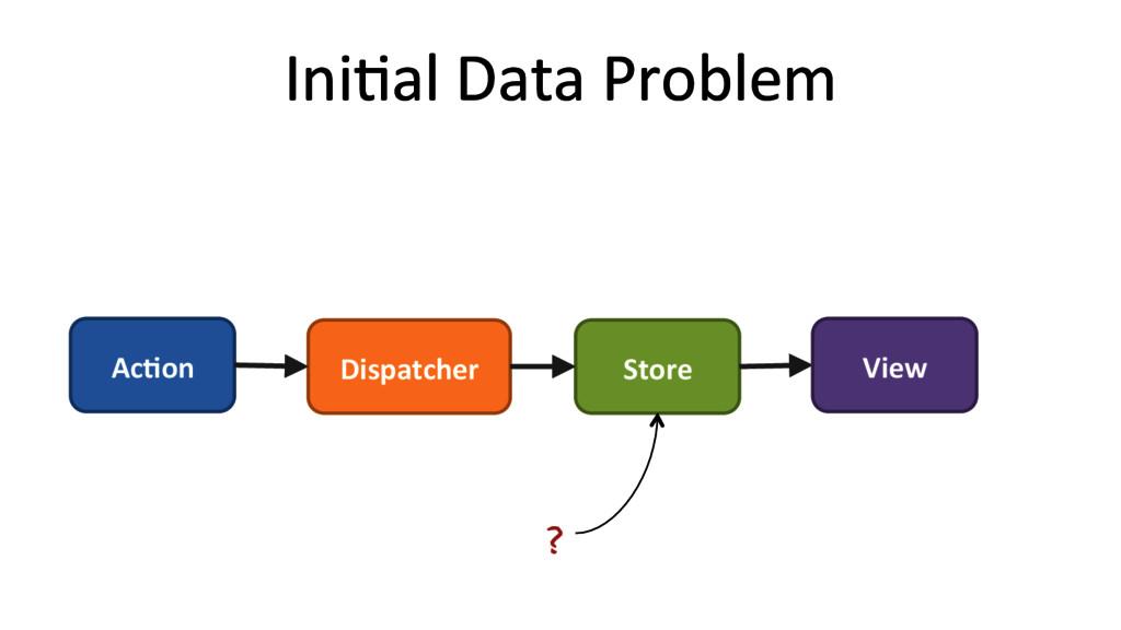 IniRal Data Problem  Ac#on  Dispatc...