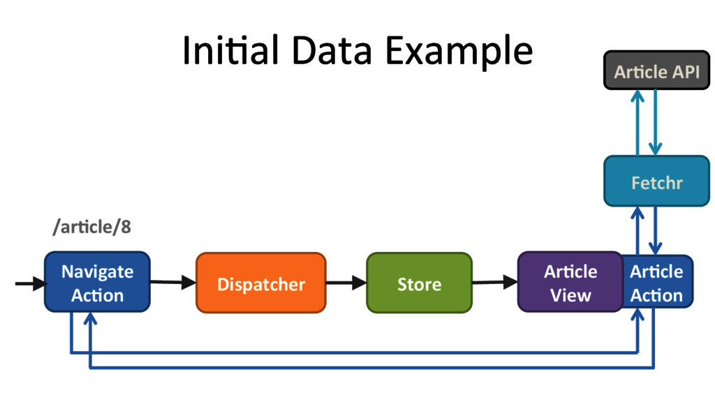 Ar#cle  Ac#on  IniRal Data Example...