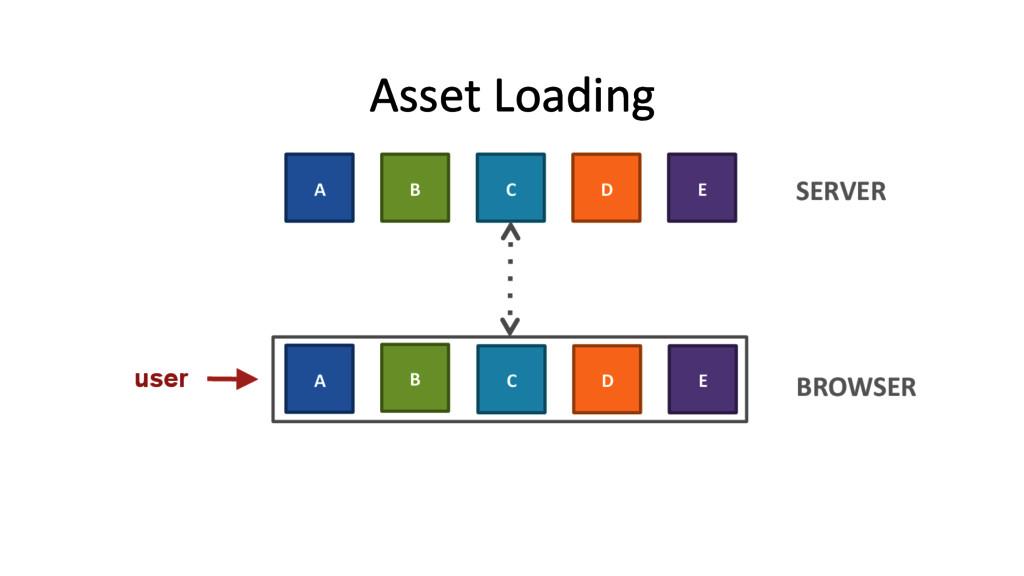 Asset Loading  user A  B  C  D...