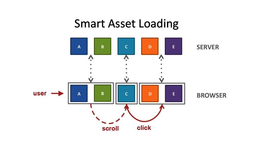 Smart Asset Loading  user A  B  ...