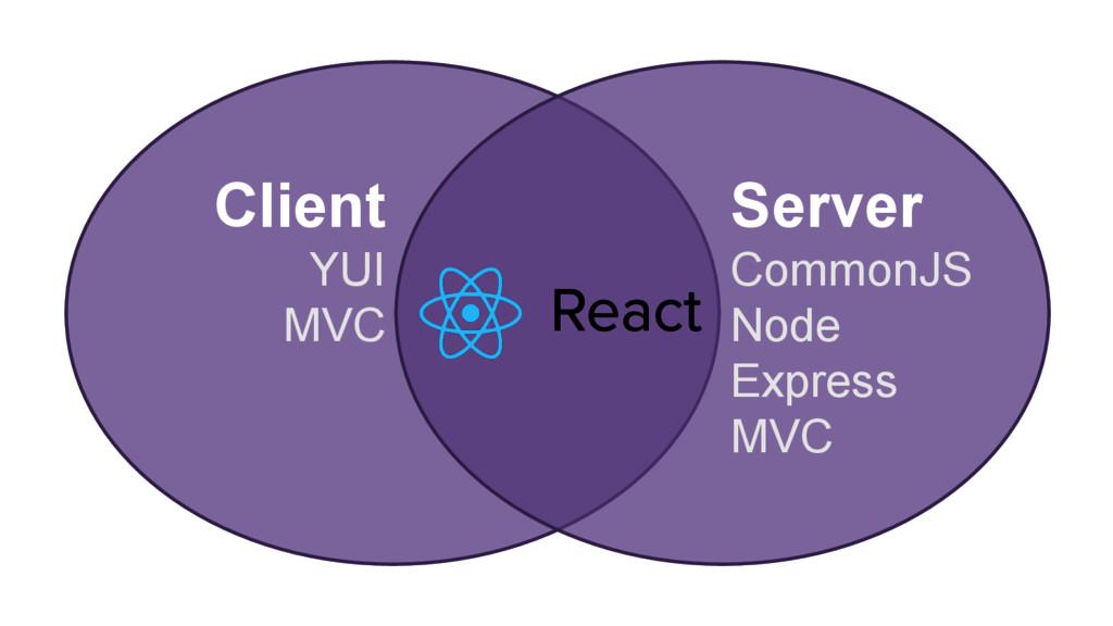 Client YUI MVC Server CommonJS Node Express MVC