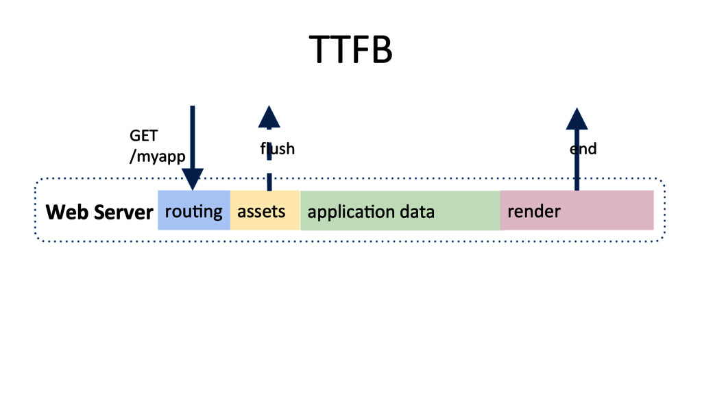 Web Server  TTFB  applicaRon data...