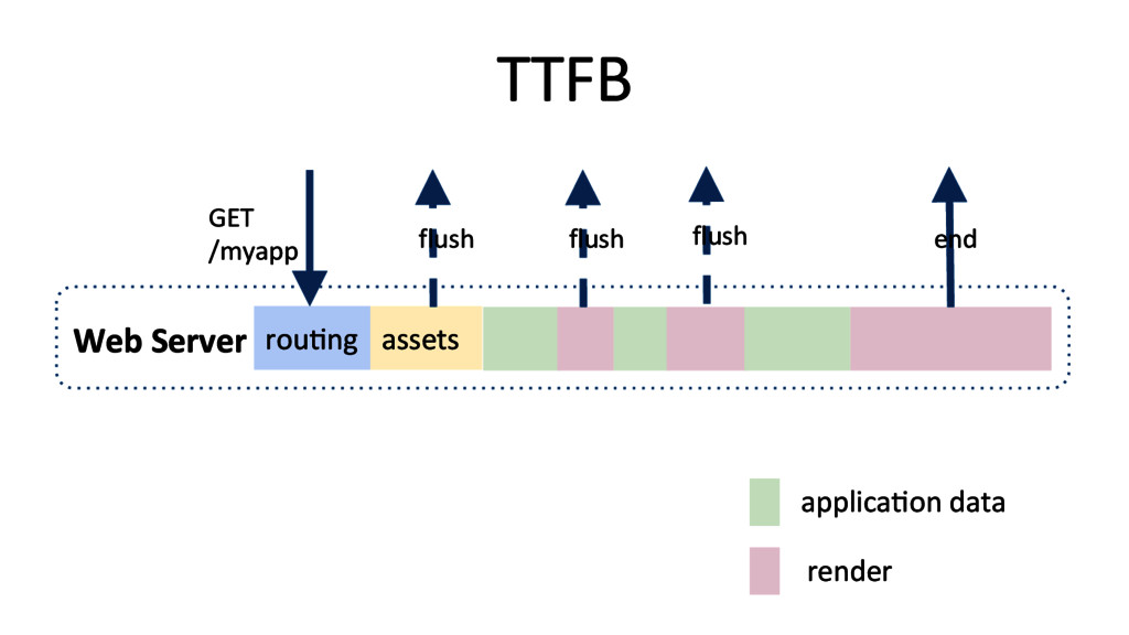TTFB  applicaRon data  render  Web...