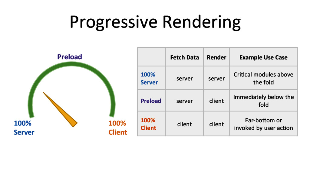 Progressive Rendering  100%  Server ...