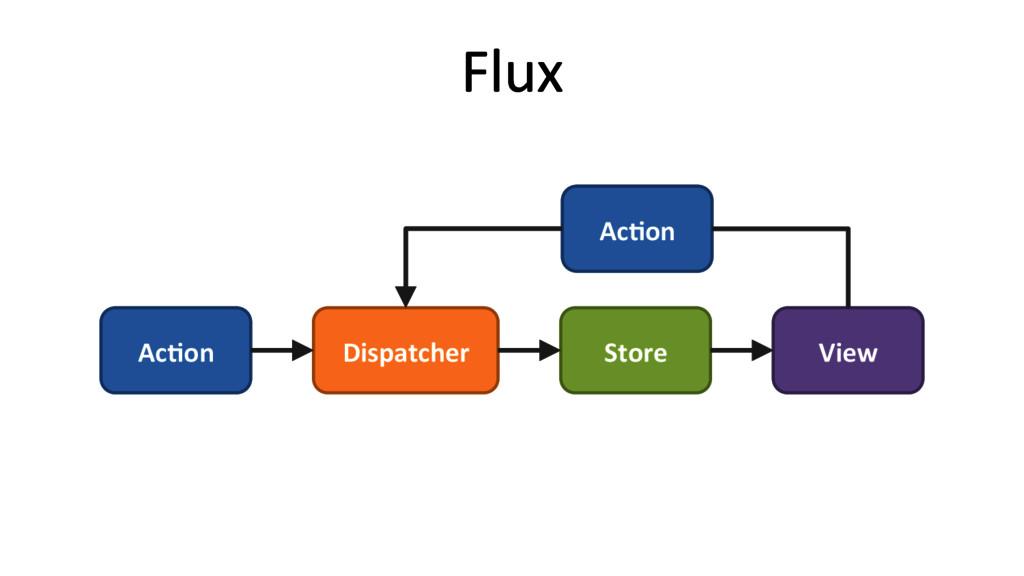 Flux  Ac#on  Dispatcher  Store  Vie...