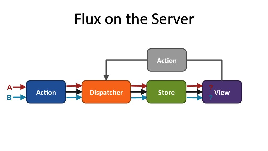 View  Flux on the Server  A B ? ...