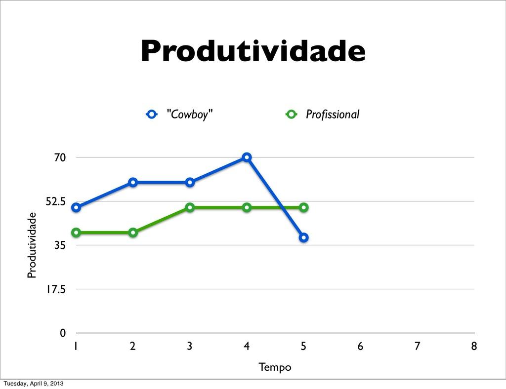 1 2 3 4 5 6 7 8 0 17.5 35 52.5 70 Produtividade...