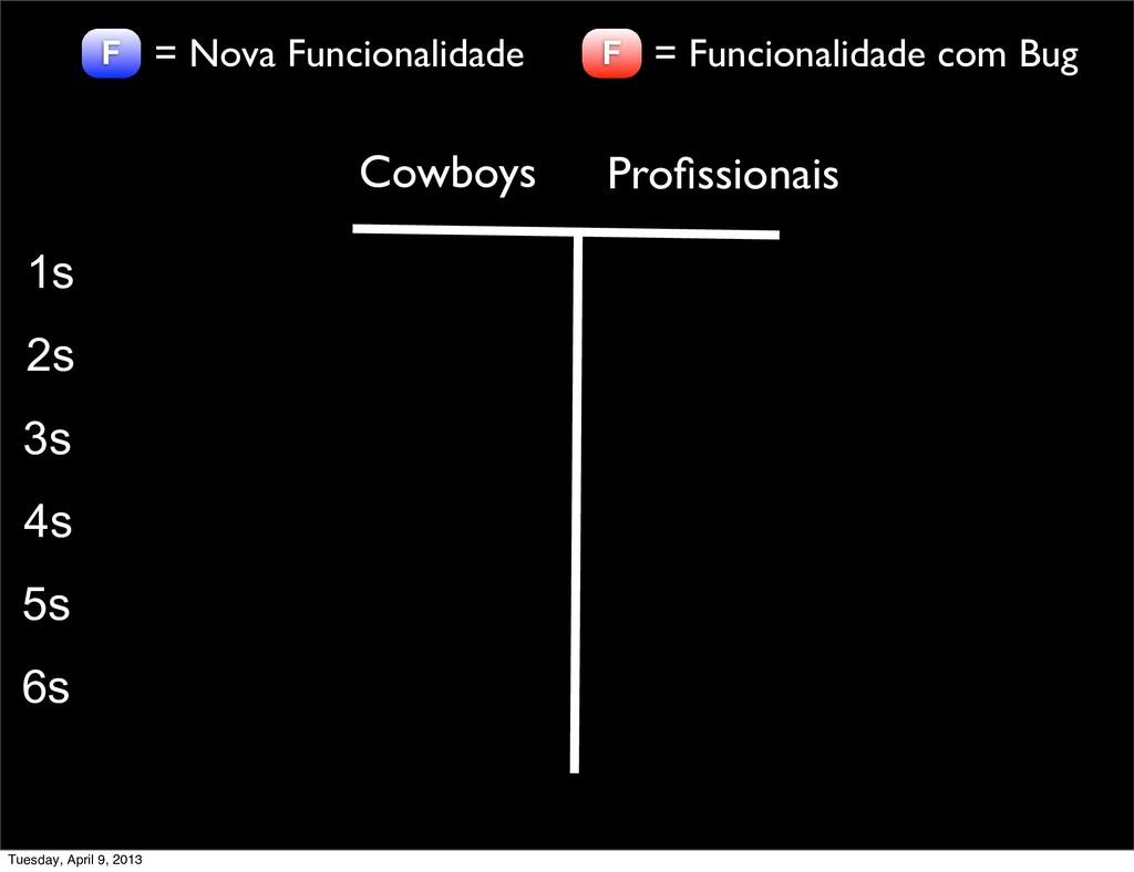 Cowboys Profissionais 1s 2s 3s 4s 5s 6s F = Nova...