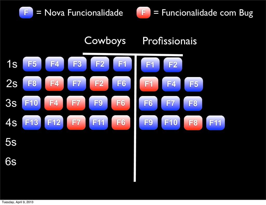 Cowboys Profissionais 1s F1 2s 3s 4s 5s F2 F3 F4...