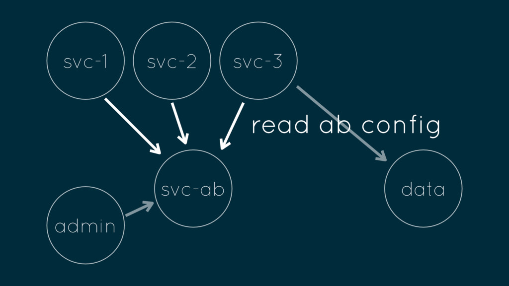 admin svc-ab svc-1 svc-2 svc-3 data read ab con...