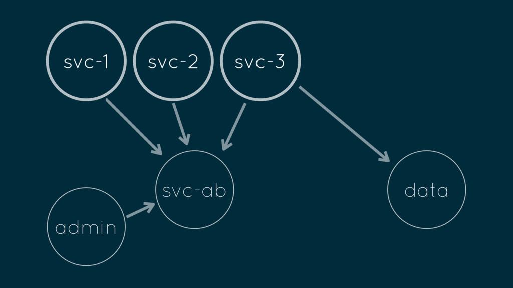 admin svc-ab svc-1 svc-2 svc-3 data