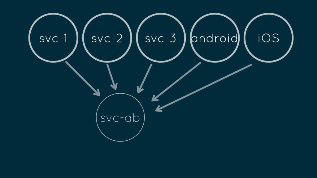 svc-ab svc-1 svc-2 svc-3 android iOS