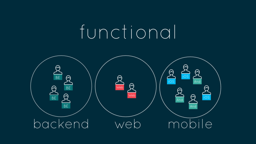 functional BE BE BE BE Web Web iOS And And And ...
