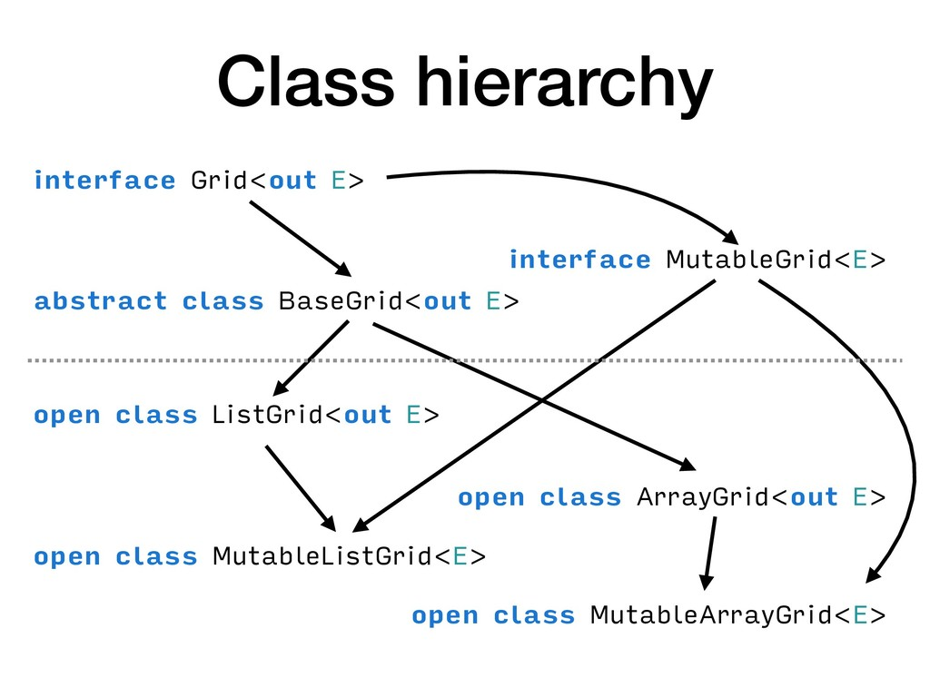 Class hierarchy interface Grid<out E> interface...