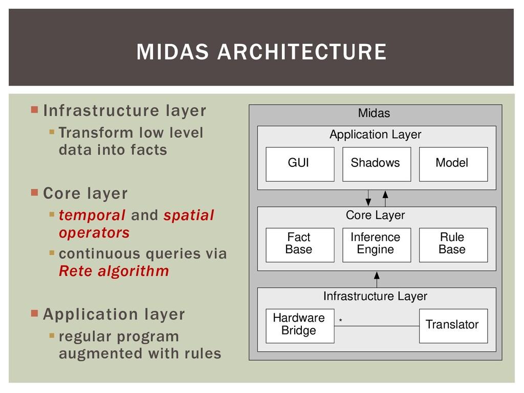 Midas Application Layer Core Layer Infrastructu...