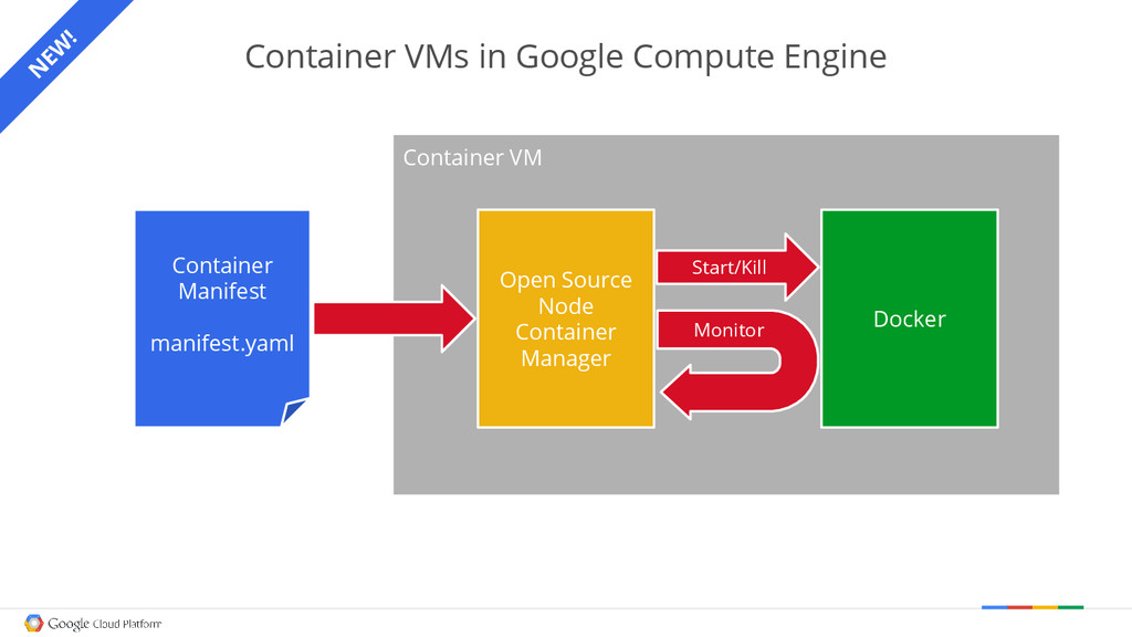 Container VMs in Google Compute Engine Containe...