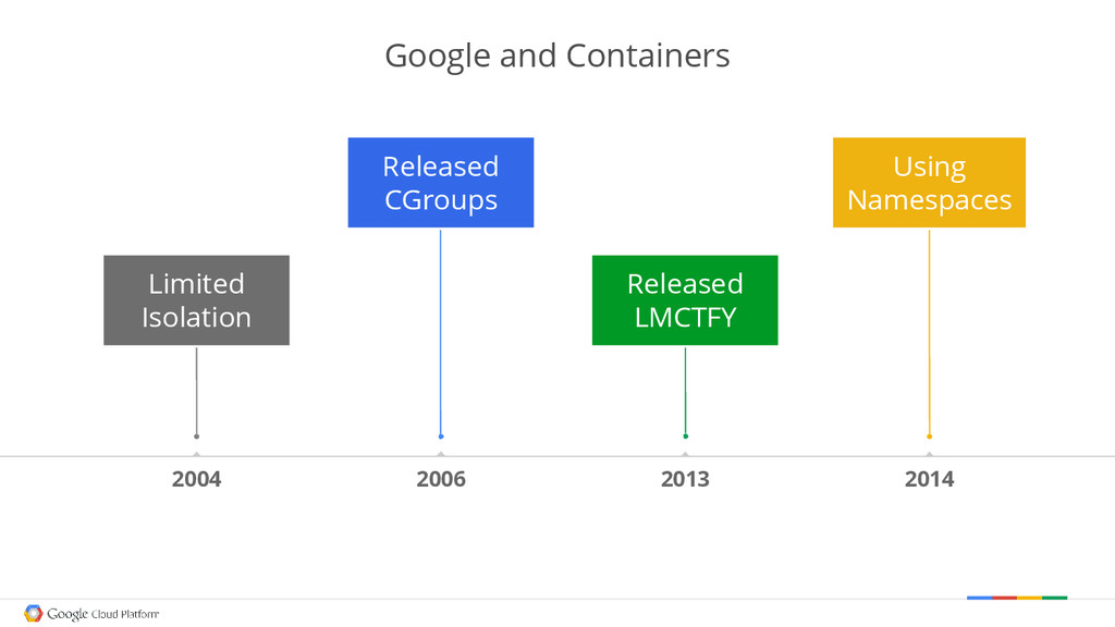 Google and Containers 2004 2006 2013 2014 Limit...