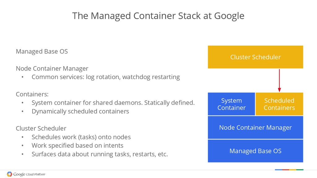 The Managed Container Stack at Google Managed B...