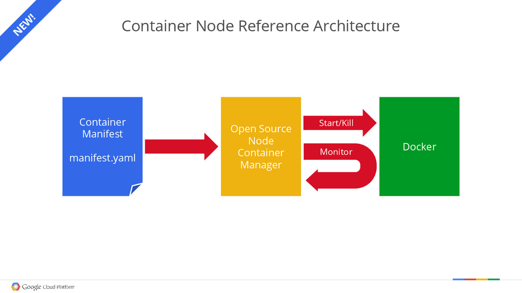 Container Node Reference Architecture Container...
