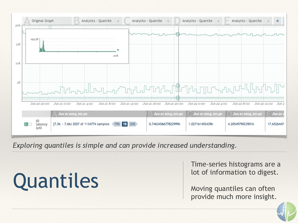 Exploring quantiles is simple and can provide i...