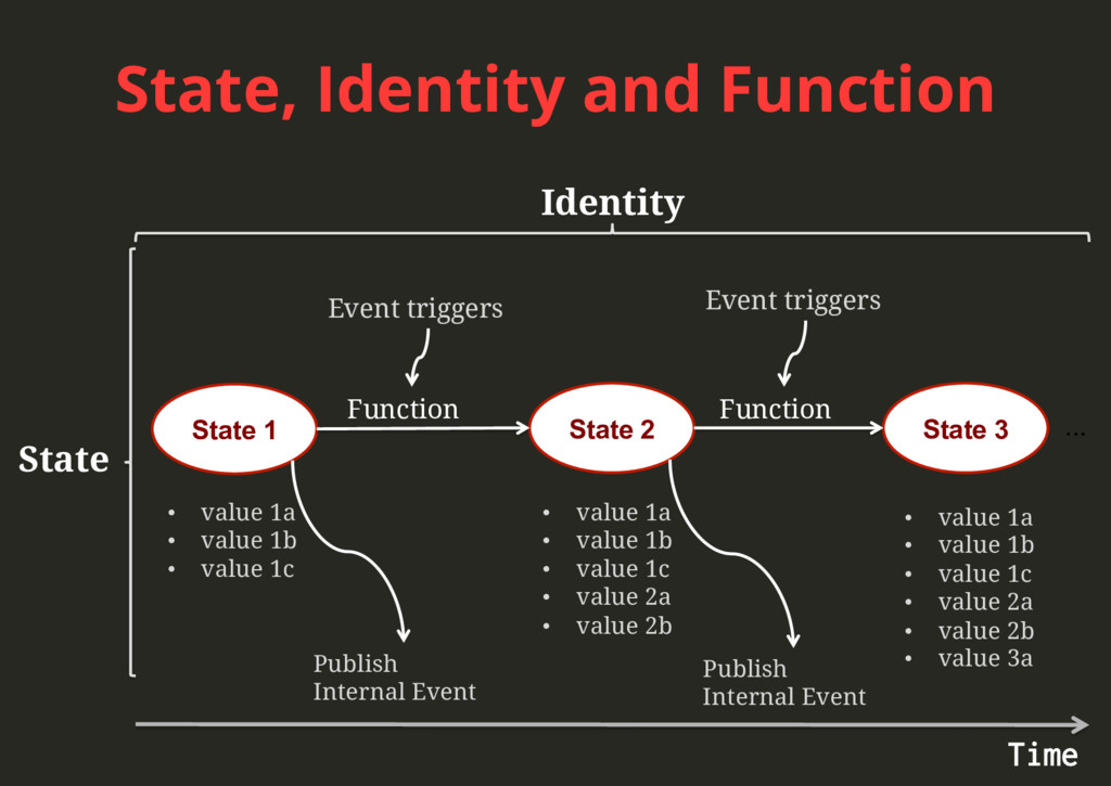 State, Identity and Function State Identity Sta...