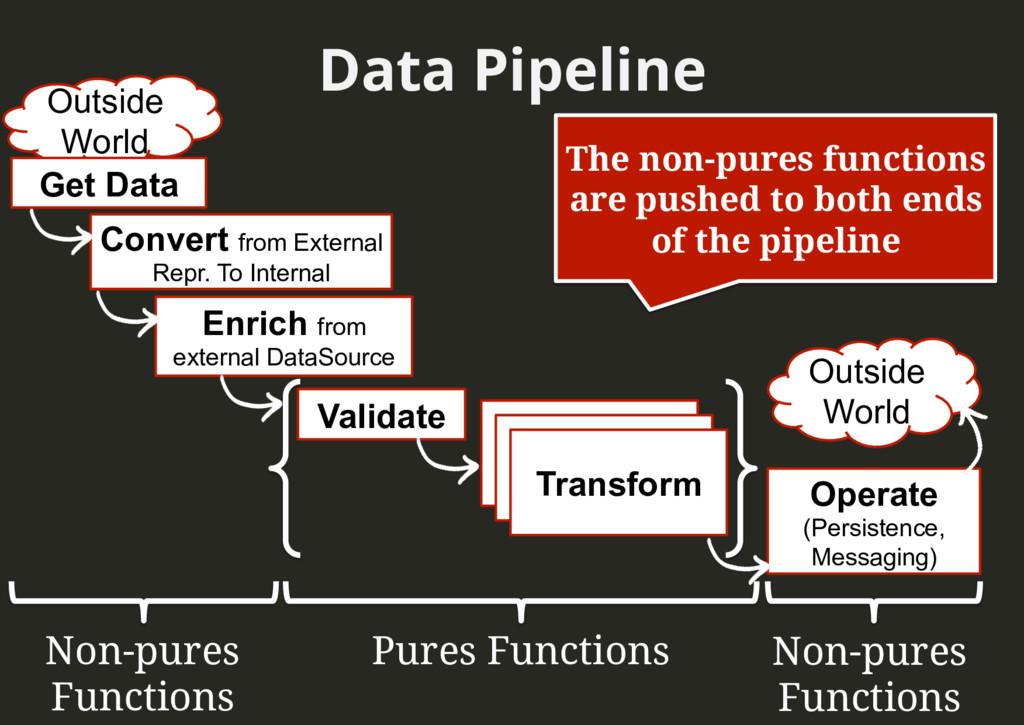 Data Pipeline Outside World Outside World Conve...