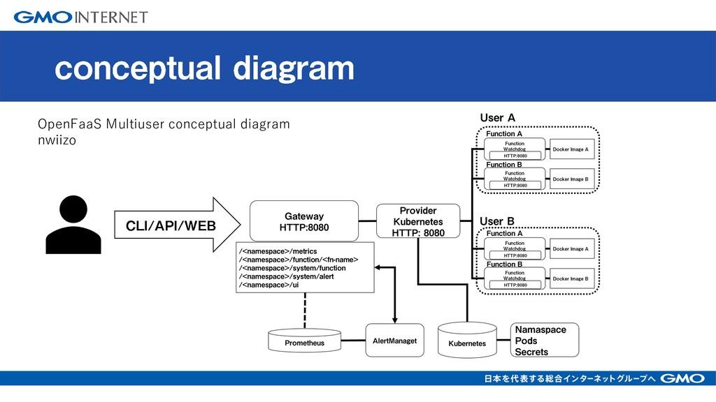 OpenFaaS Multiuser conceptual diagram nwiizo