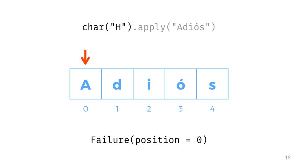 Failure(position = 0) 18 A d i ó s 0 1 2 3 4 ch...