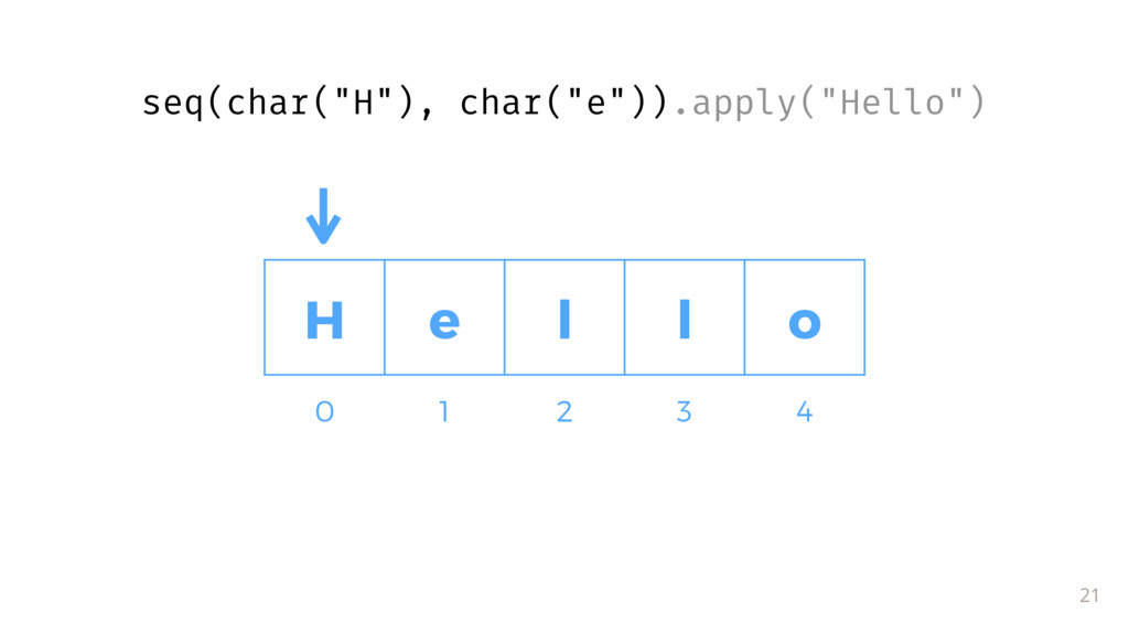 """H e l l o 21 0 1 2 3 4 seq(char(""""H""""), char(""""e"""")..."""