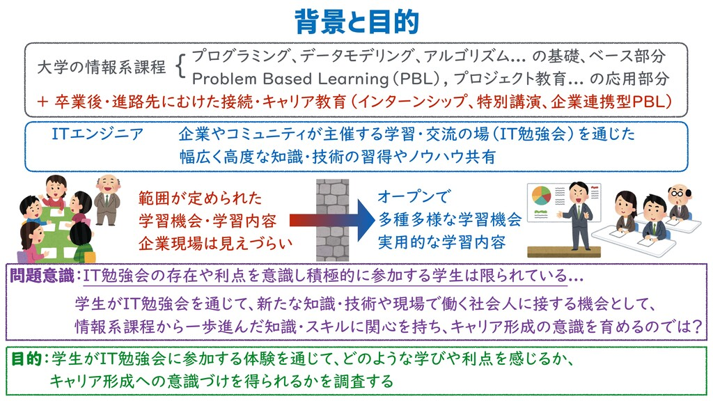 背景と目的 2 { プログラミング、データモデリング、アルゴリズム... の基礎、ベース部分...