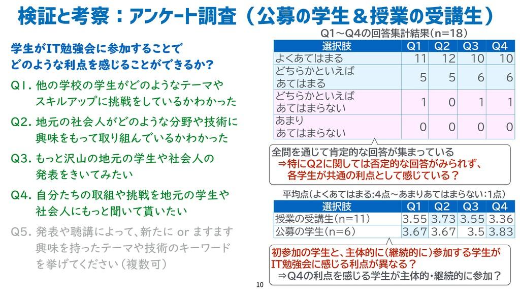 検証と考察:アンケート調査(公募の学生&授業の受講生) 10 Q1〜Q4の回答集計結果(n=1...