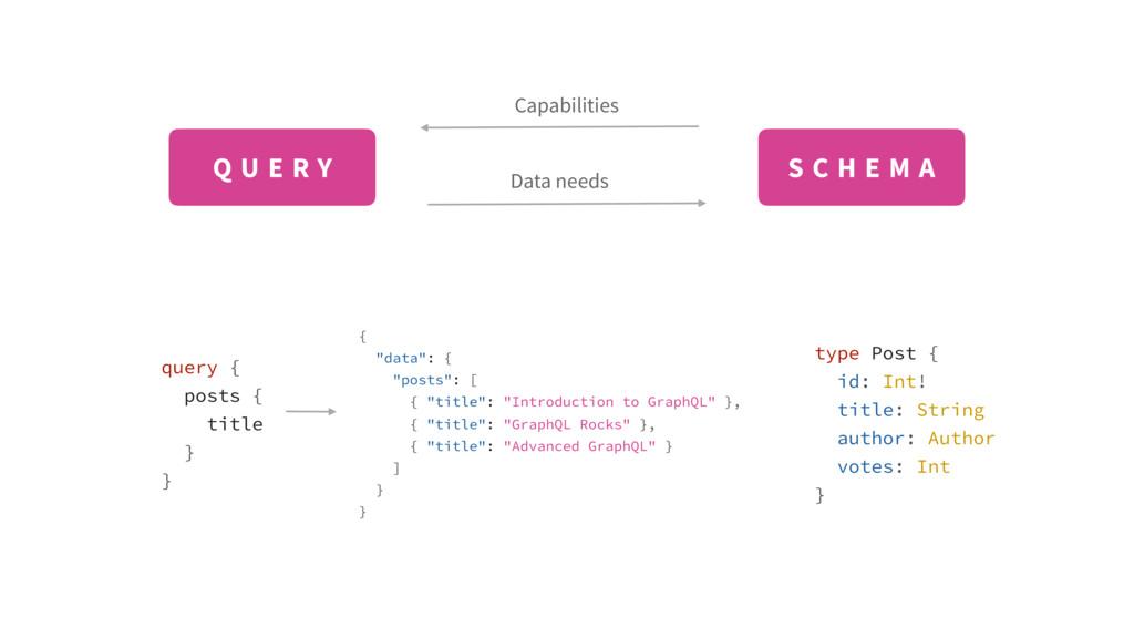 Capabilities Data needs type Post { id: Int! ti...