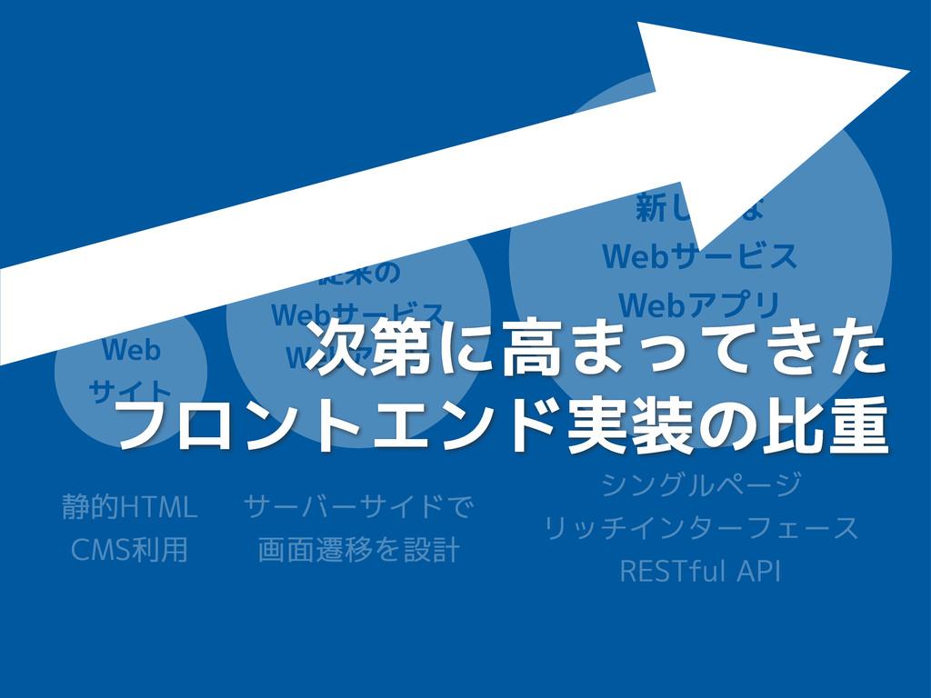 Web サイト 従来の Webサービス Webアプリ 新しめな Webサービス Webアプリ ...