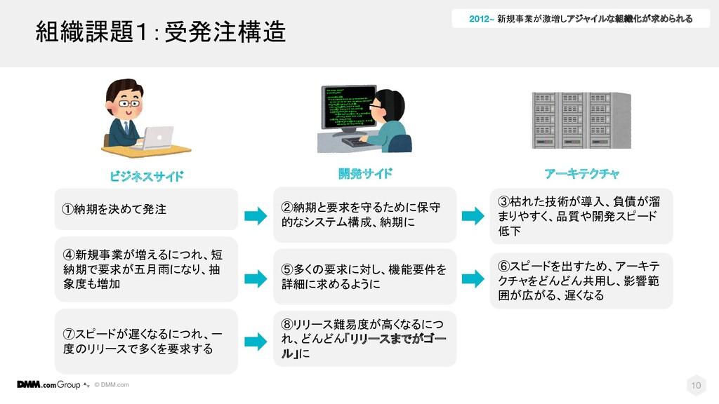 © DMM.com ①納期を決めて発注 10 ビジネスサイド 開発サイド アーキテクチャ 組織...