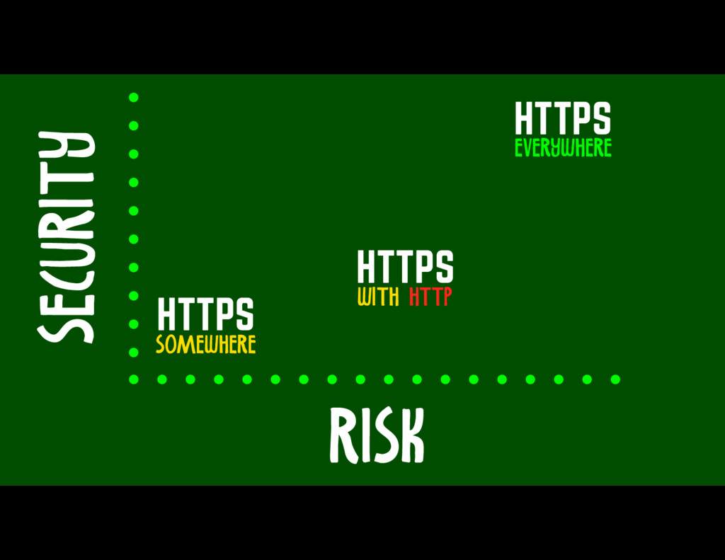 RISK SECURITY HTTPS EVERYWHERE HTTPS SOMEWHERE ...
