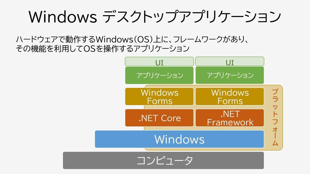 プ ラ ッ ト フ ォ ー ム ハードウェアで動作するWindows(OS)上に、フレームワー...