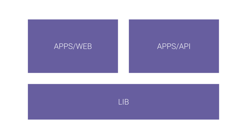 LIB APPS/WEB APPS/API