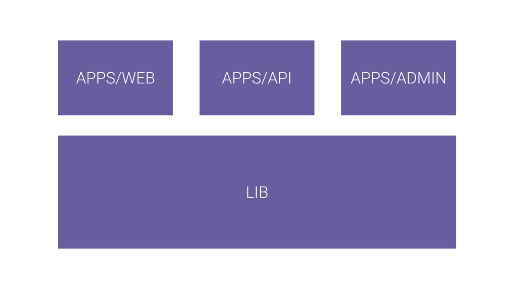LIB APPS/WEB APPS/ADMIN APPS/API