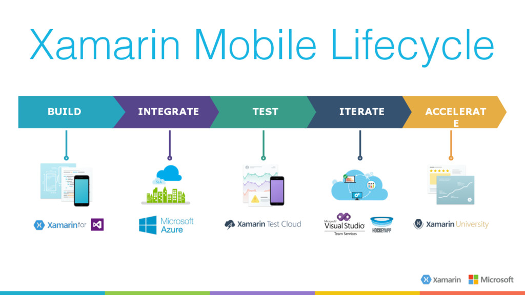 Xamarin Mobile Lifecycle BUILD INTEGRATE TEST I...