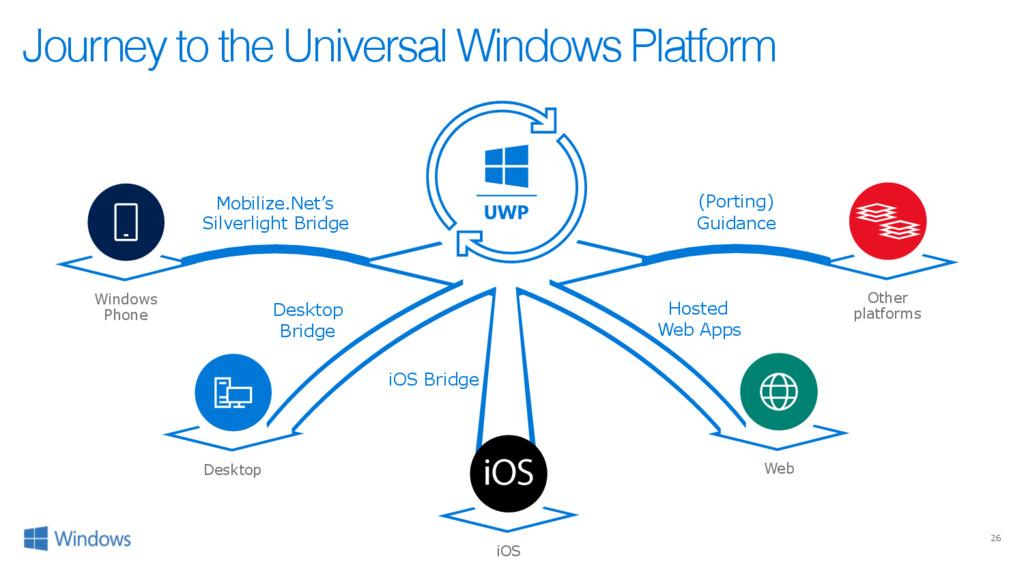 26 Windows Phone Journey to the Universal Windo...
