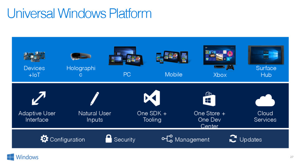 27 Universal Windows Platform Configuration Sec...