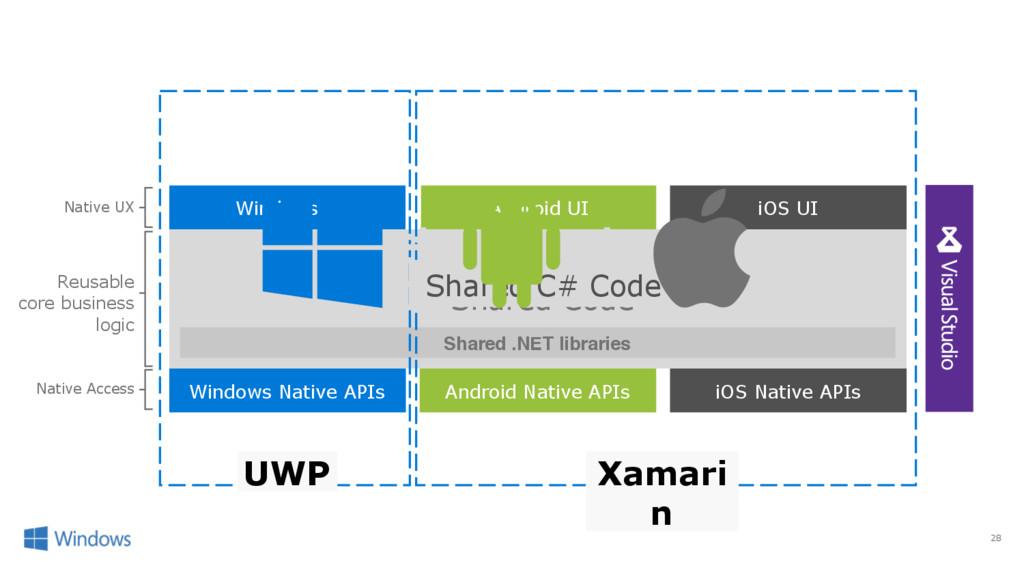 28 iOS Native APIs Windows Native APIs Android ...