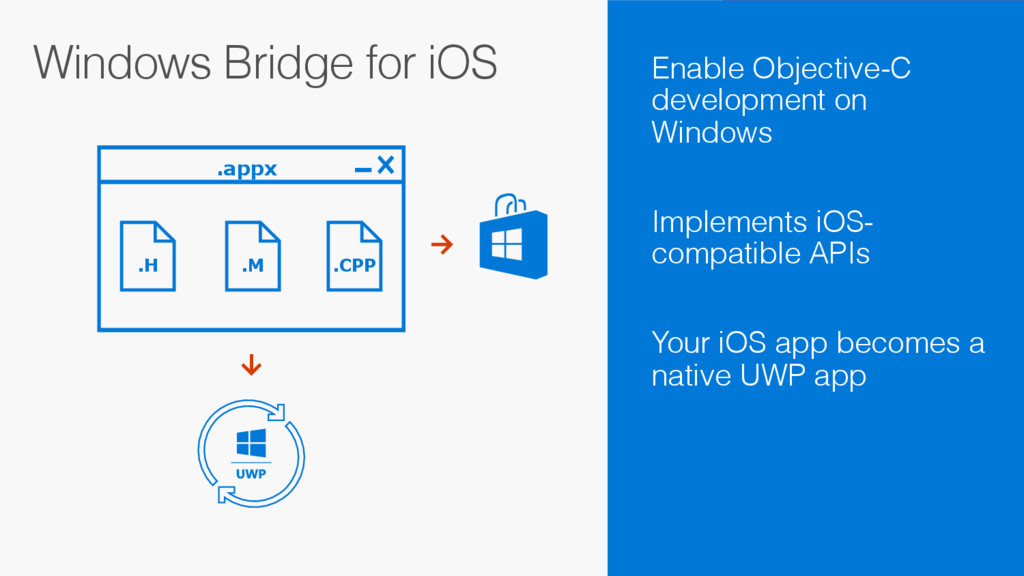 Windows Bridge for iOS .appx .H .M .CPP Need up...