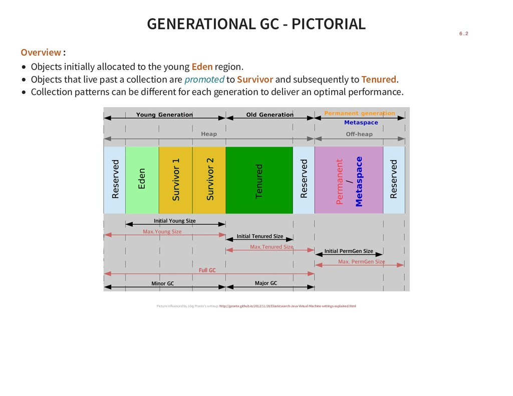 GENERATIONAL GC - PICTORIAL Overview : Objects ...