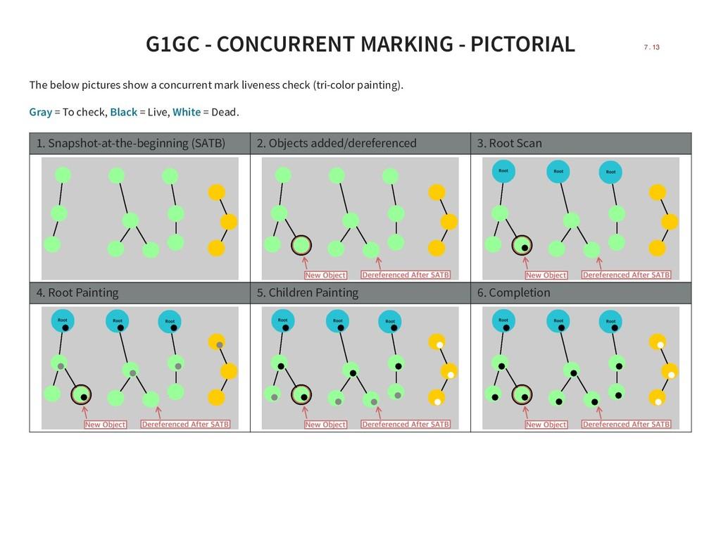 G1GC - CONCURRENT MARKING - PICTORIAL The below...